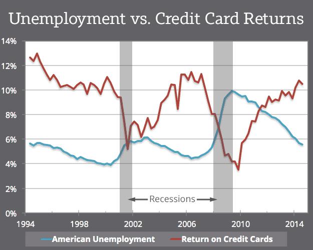 P2P-Kredite in der Finanzkrise