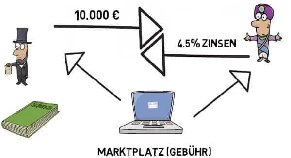 Architektur von P2P Krediten