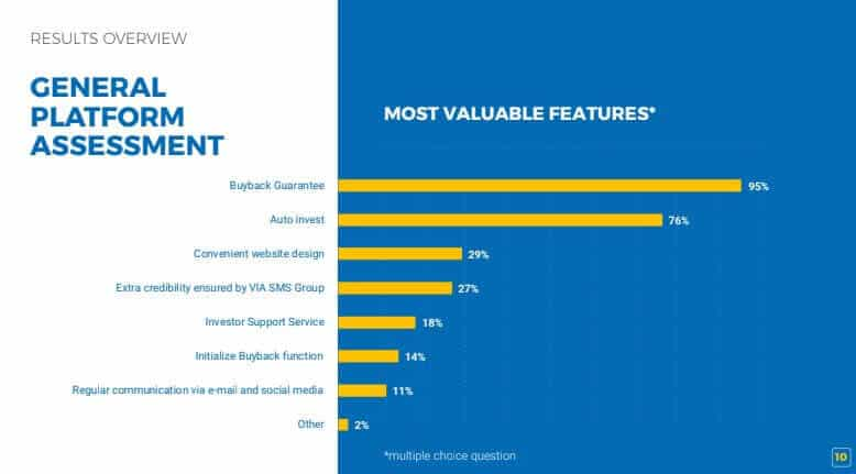 Viainvest - Blick in die letzte Umfrage