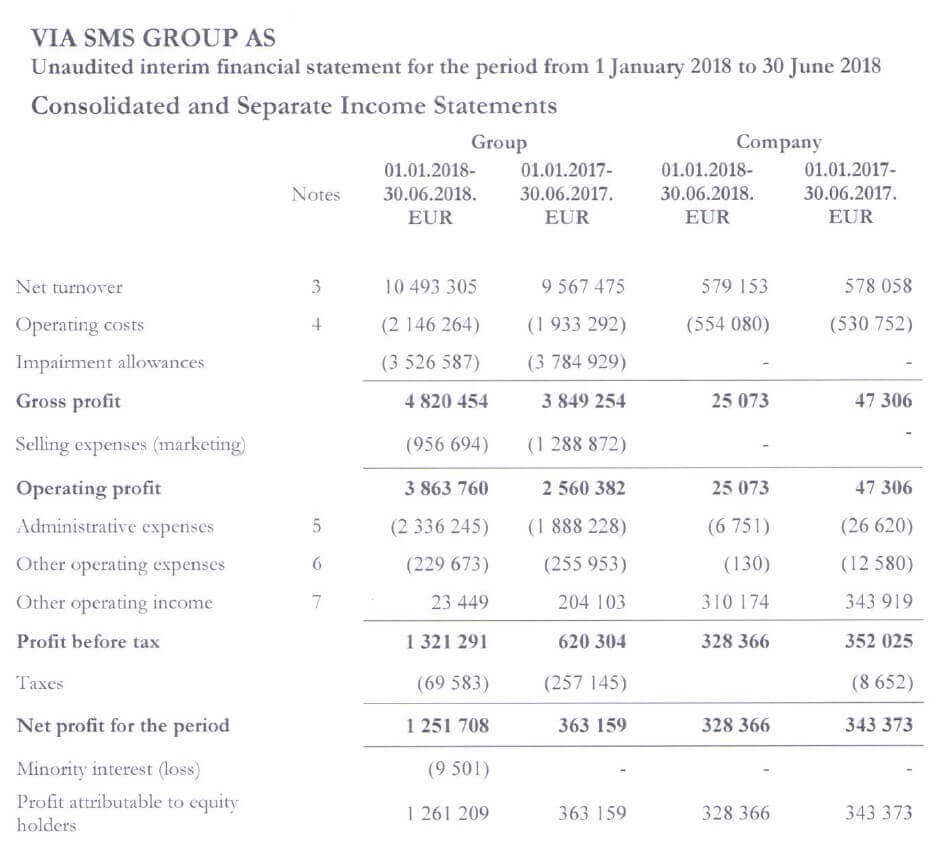 Viainvest - Geschäftsbericht 1.2018