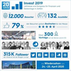 invest 2019 ergebnis