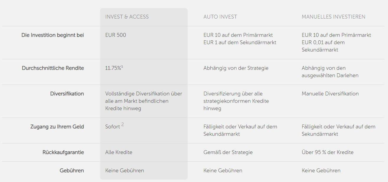 mintos invest & access vergleich