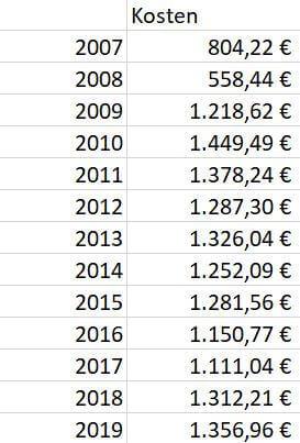 p2p kredite anleger fixkosten