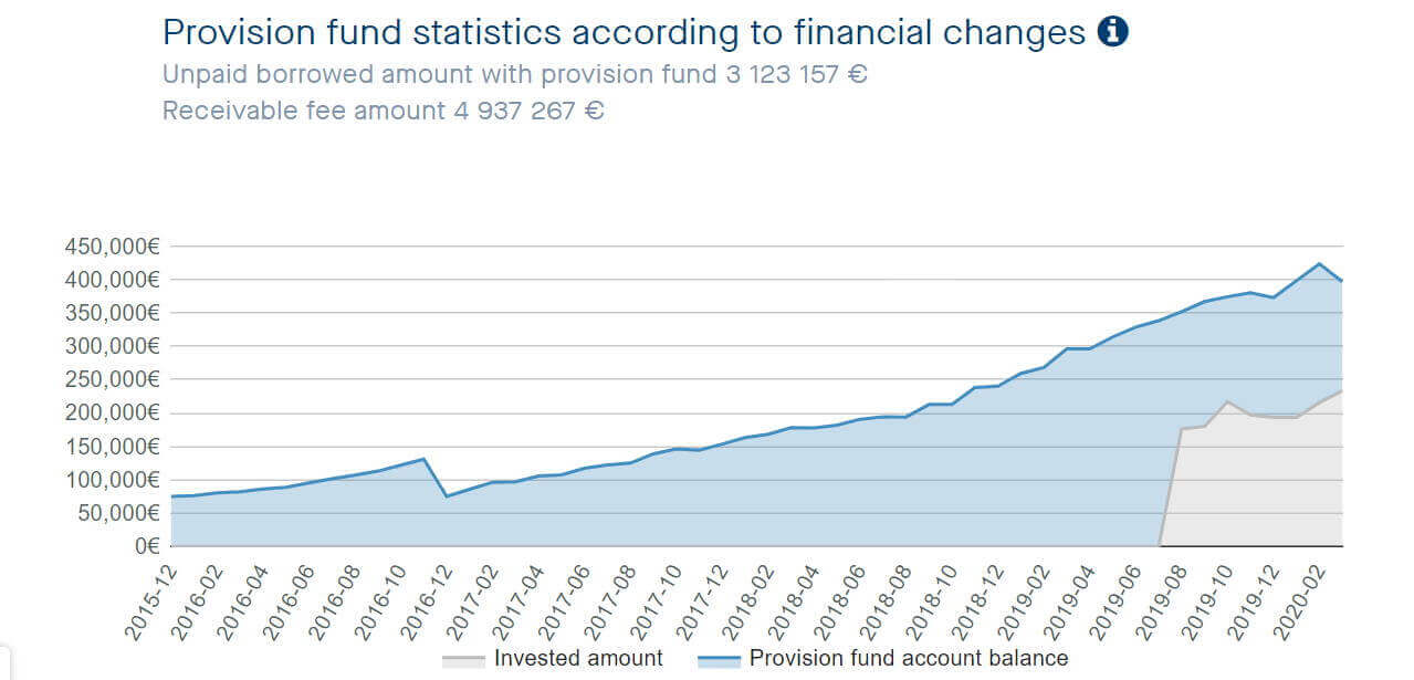 provision fund neo finance