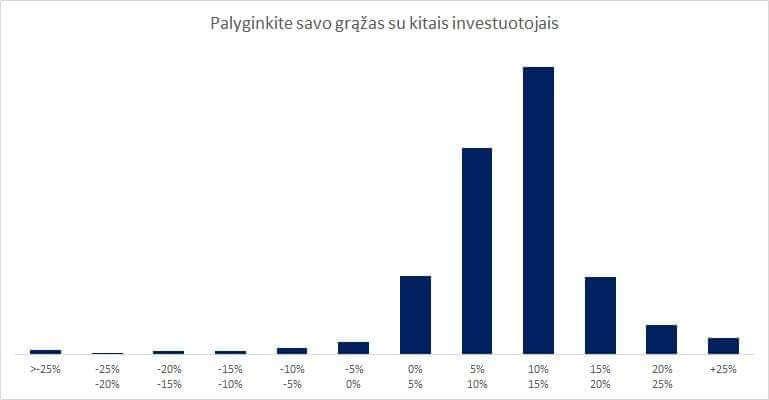 rendite der investoren