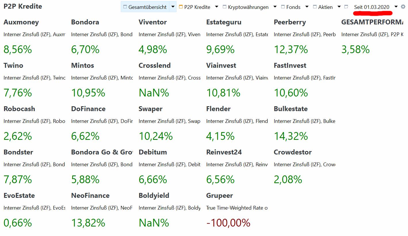 Rendite seit März