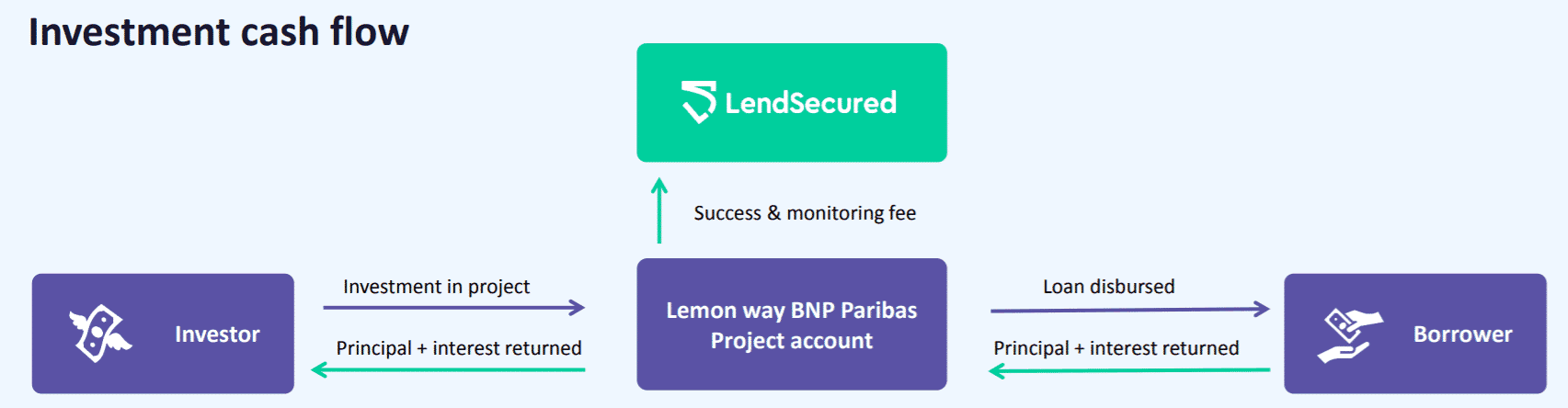 lendsecured cashflow