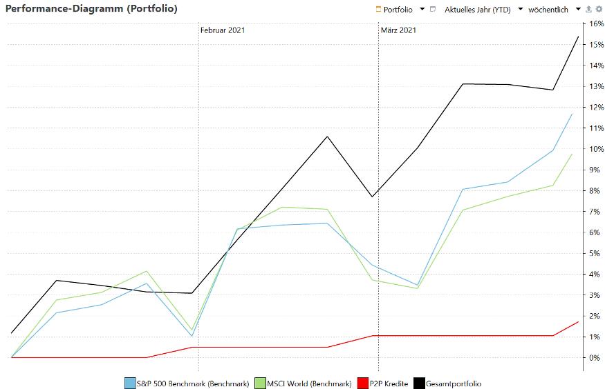 portfolio performance 2021 q1