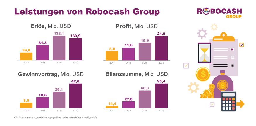 robocash ergebnisse 2020