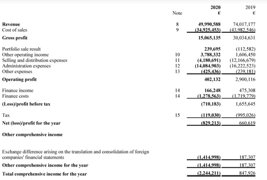 creamfinance geschäftsbericht 2020