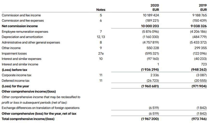 mintos geschäftsbericht 2020