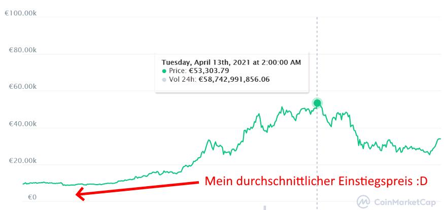 bitcoin verlauf 2020 - 2021