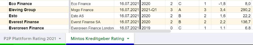 p2p kreditgeber rating zugang