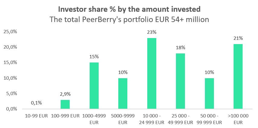 peerberry investoren
