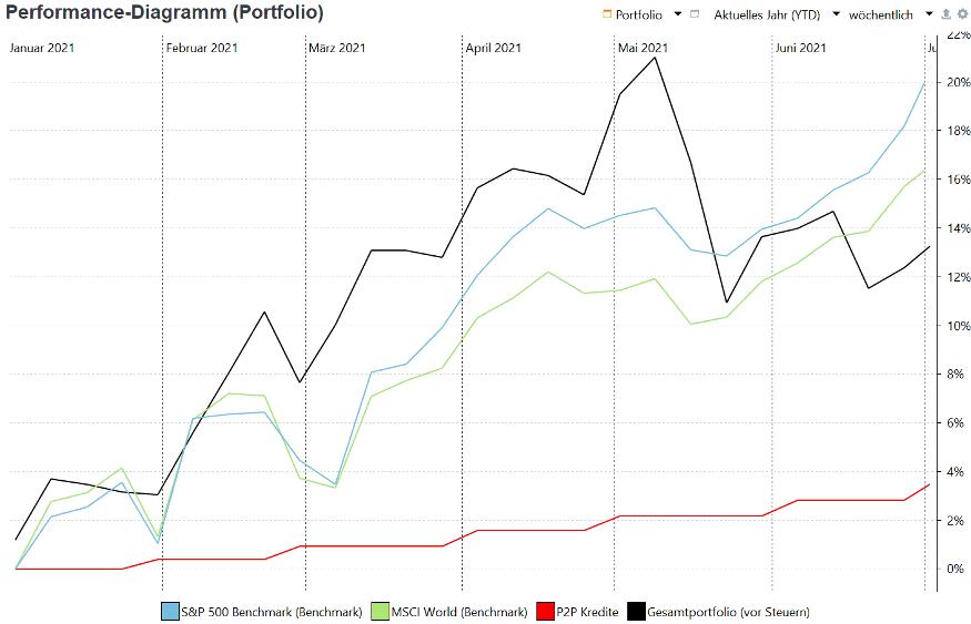 portfolio performance 2021 ohne kryptos