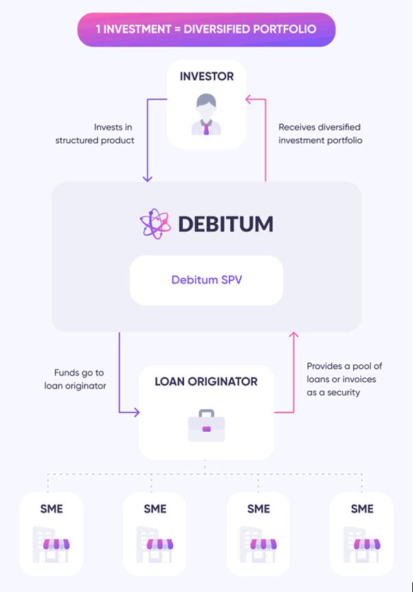 debitum network easy invest