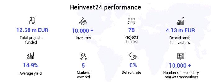reinvest24 performance